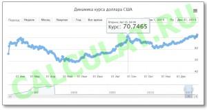 График курса доллара в 2015 году